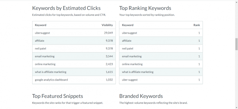 Free SEO Keyword Checker